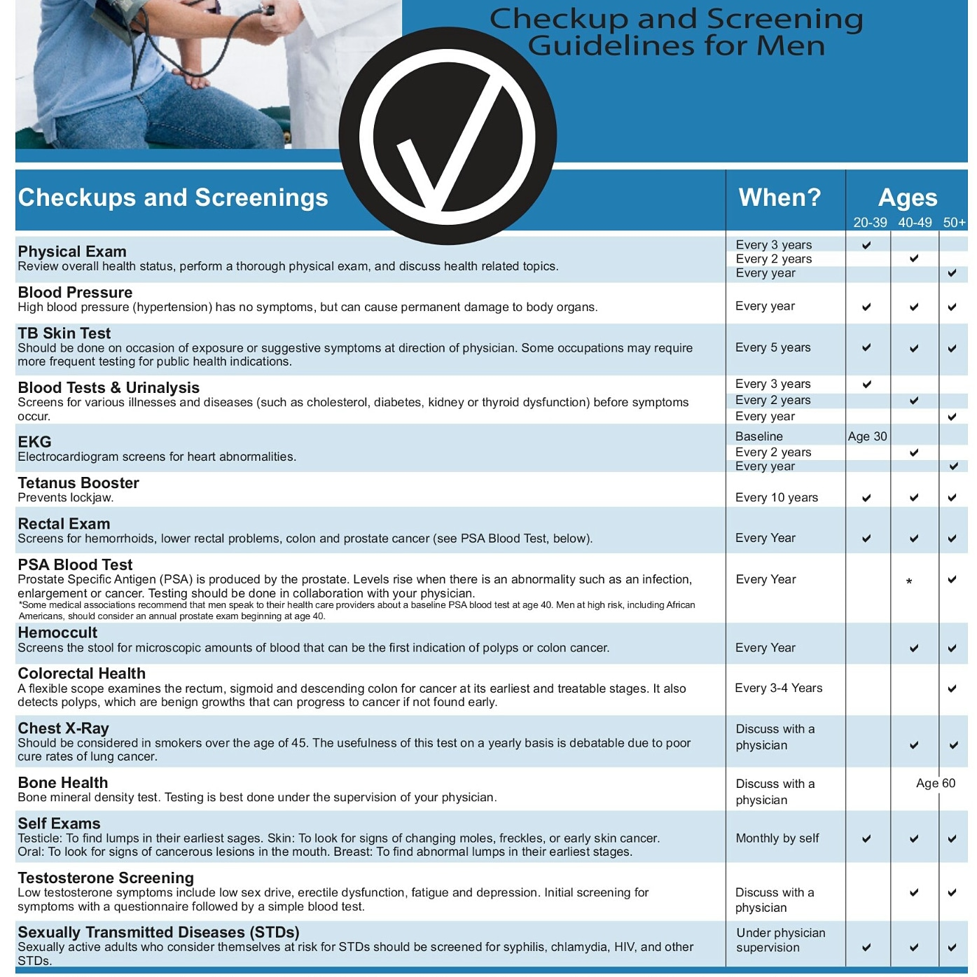 Men Medical Tests Guideline